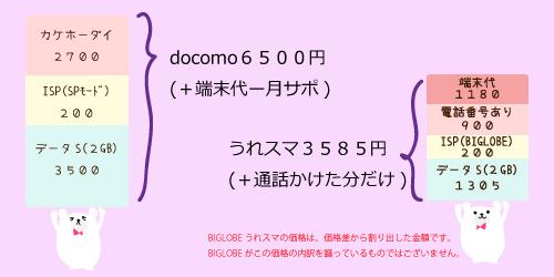 BIGLOBEうれスマとdocomoの新プランでの料金比較