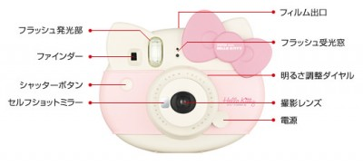 instax_mini_hellokitty_name_of_parts