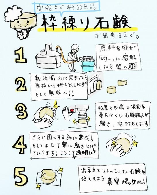 枠練り石鹸が出来るまで約60日かかる!その工程は職人の手磨きまで。