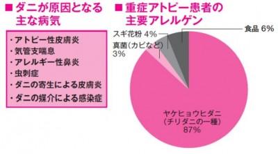 (2014年日経ヘルス&メディカルより引用・中山皮膚科クリニック調べ)